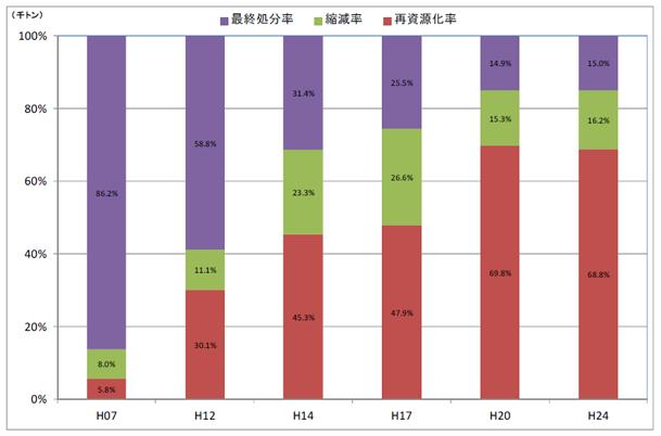図I-2.建設汚泥の再資源化・縮減率